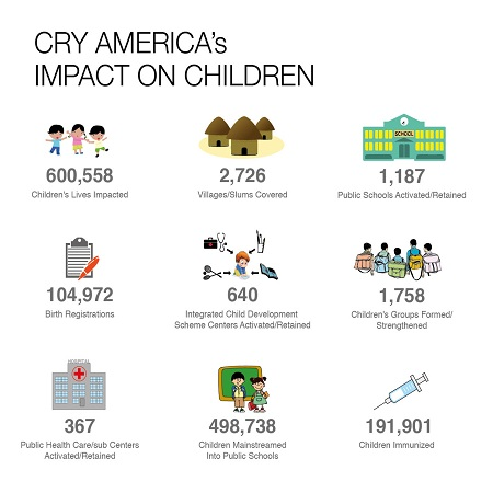 Impact of CRY
